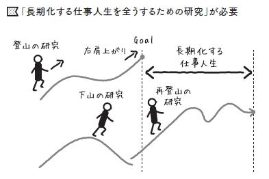 ピークに達した自分のキャリアを横ににらみつつ、長い仕事人生をまっとうするべく、「下山」したり、再び山に向かう「再登山」が求められます。仕事人生の長期化に面喰ってしまい、下山途中で「遭難」する人も急増。