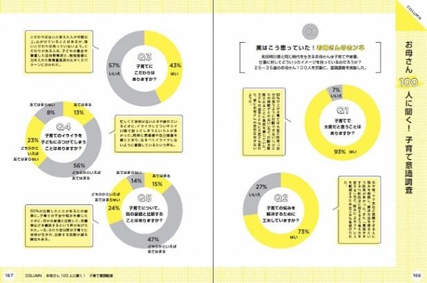 和田明日香 初エッセイ『悩まない子育て』(ぴあ)中面 P167意識調査