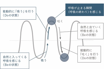 Doの呼吸、Beの呼吸