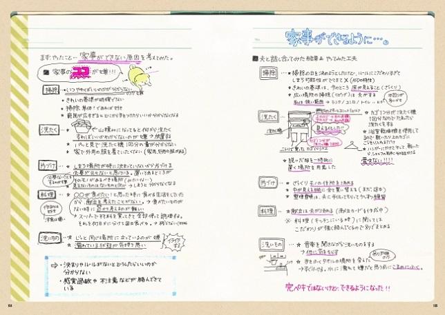 当事者ならではのリアルな実例が参考になります。著者のノートはきれいに、わかりやすくまとめられています。