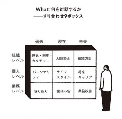 図1:すりあわせ9ボックス