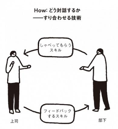 図2:すり合わせ技術