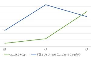 『うんこ漢字ドリル』シリーズ・『うんこ漢字ドリル』シリーズ以外の学習書ジャンルの売上推移(集計期間:2017年3月24日~5月31日、「楽天ブックス」調べ)