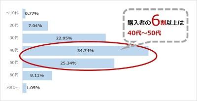 『騎士団長殺し』シリーズの年代別売上構成比(集計期間:2017年1月1日~2017年5月31日、「楽天ブックス」調べ)