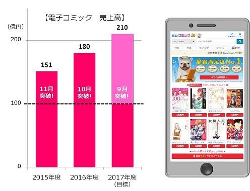 めちゃコミック(めちゃコミ)、電子コミック配信サービスの売上高が100億円を突破!
