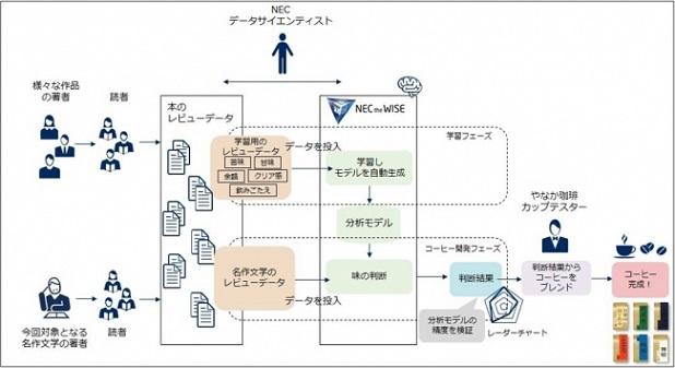 「飲める文庫」の開発プロセス