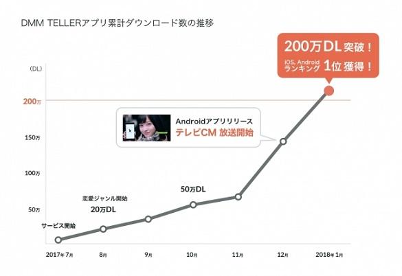 2分で読めるチャット型小説アプリ「DMM TELLER」が200万ダウンロードを突破! 橋本環奈さんがCM