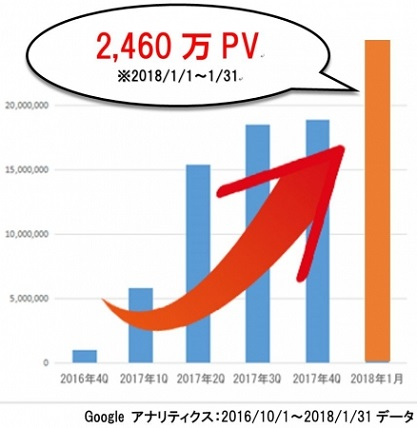 雑誌『anan』の公式ウェブサイト「ananweb」が月間2,460万PVに到達!読者組織「anan総研」も話題に