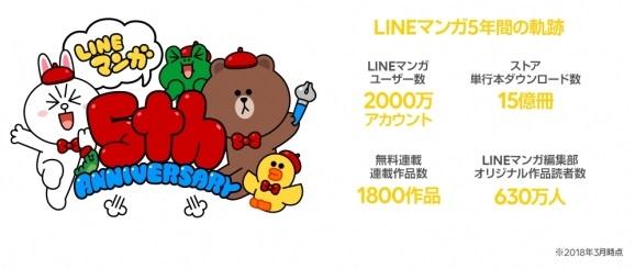 LINEマンガが5周年! 各種ランキング発表や限定描きおろしスタンプの無料配布などのキャンペーンを展開