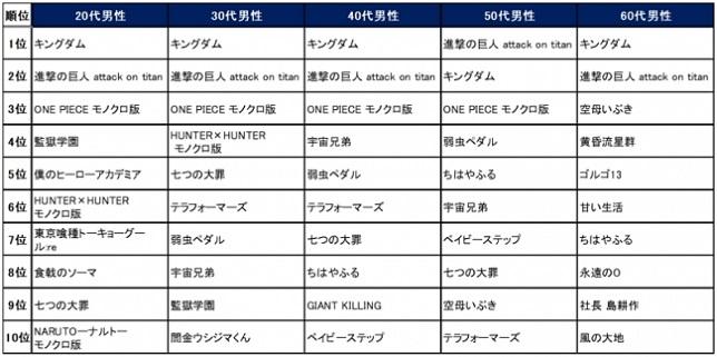 【楽天Kobo 性別年代別の人気電子コミックランキング(男性)】