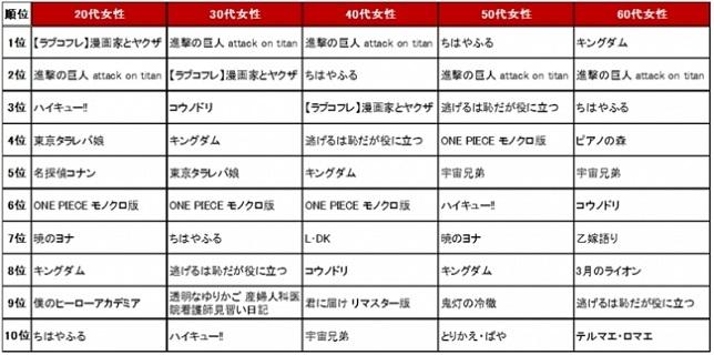 【楽天Kobo 性別年代別の人気電子コミックランキング(女性)】