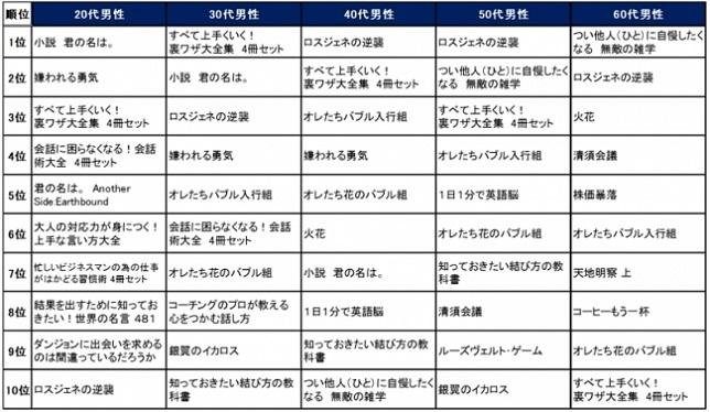 【楽天Kobo 性別年代別の人気電子書籍ランキング(男性)】