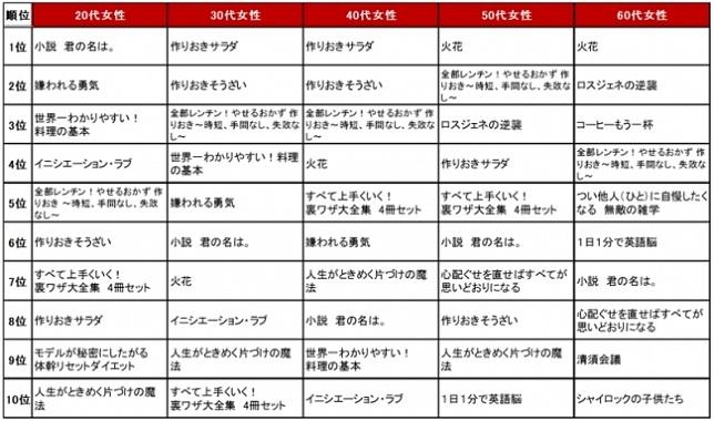 【楽天Kobo 性別年代別の人気電子書籍ランキング(女性)】