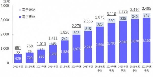 【図表1. 電子書籍・電子雑誌の市場規模予測】