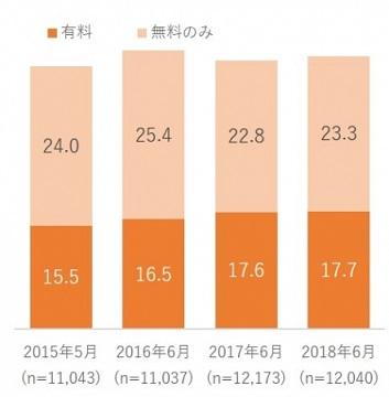 【図表3. 電子書籍利用率の推移】