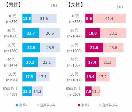 【図表4. 性年代別電子書籍利用率】