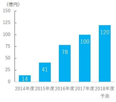 【図表5. 無料マンガアプリ広告市場規模】