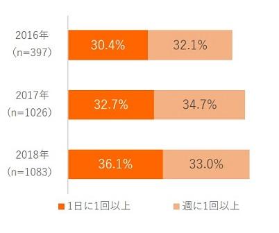 【図表6. 無料マンガアプリ/サービスの利用頻度】