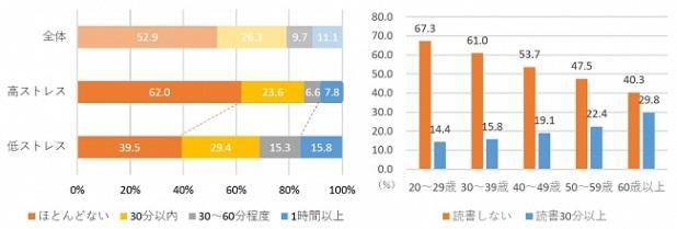 女性の1日の読書時間/年齢層別