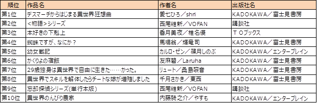 BookLive! 小説・文芸ランキング