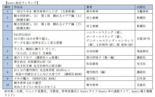 「honto」3月月間ランキング 樹木希林さん『一切なりゆき』が3ヶ月連続で1位