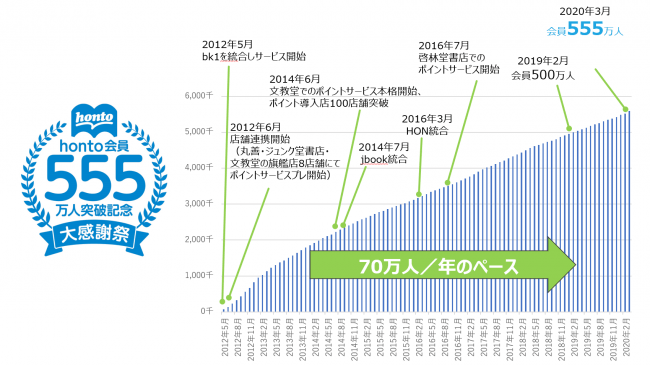 hontoが会員555万人突破&8周年!
