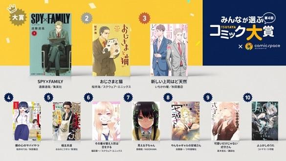 【第4回みんなが選ぶTSUTAYAコミック大賞】遠藤達哉さん『SPY×FAMILY』が受賞