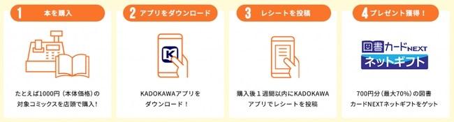 KADOKAWAのコミックス<紙本の1巻>約4,000点が最大70%還元!