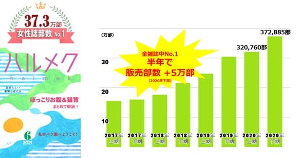 シニア女性誌『ハルメク』の発行部数が4期連続で女性誌No.1!