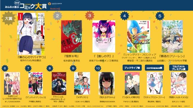 【第5回みんなが選ぶTSUTAYAコミック大賞】桜井のりおさん『僕の心のヤバイやつ』が大賞を受賞
